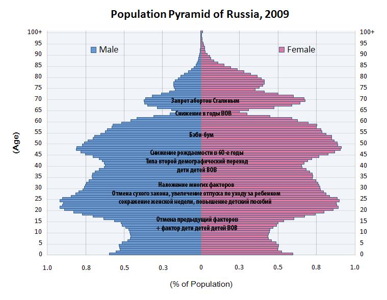 Демографическая пирамида России за 2009 год