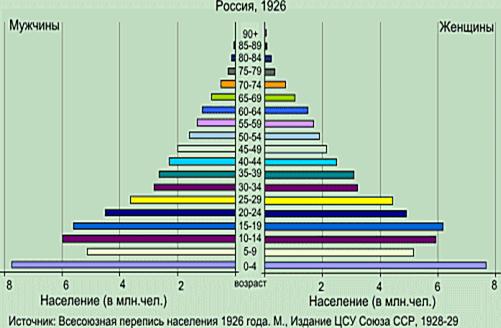 Демографическая пирамида 1926 года