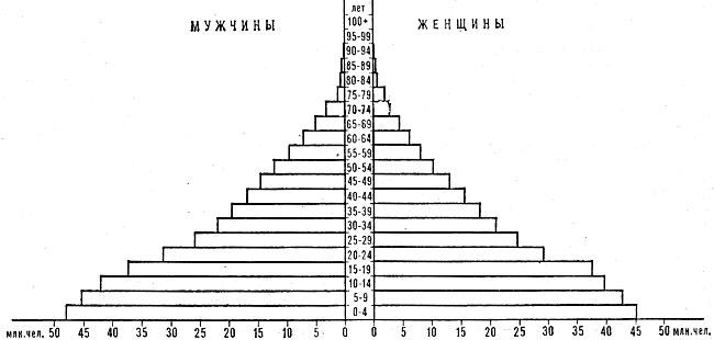 пирамида Индии