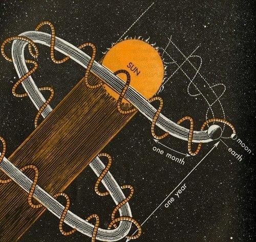 Движение Земли и Луны вокруг Солнца