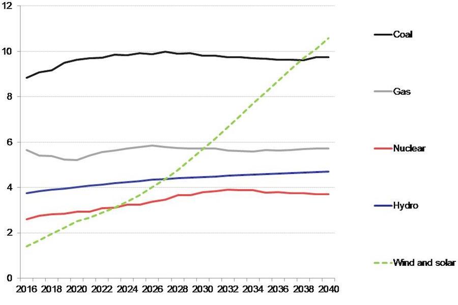 Выработка общей электроэнергии в мире до 2040 года