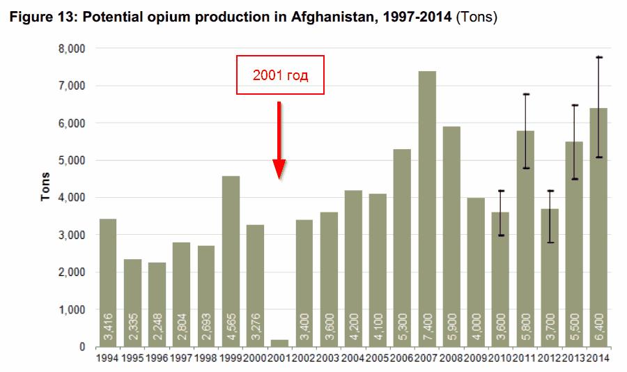 Производство опиумного мака в Афганистане.
