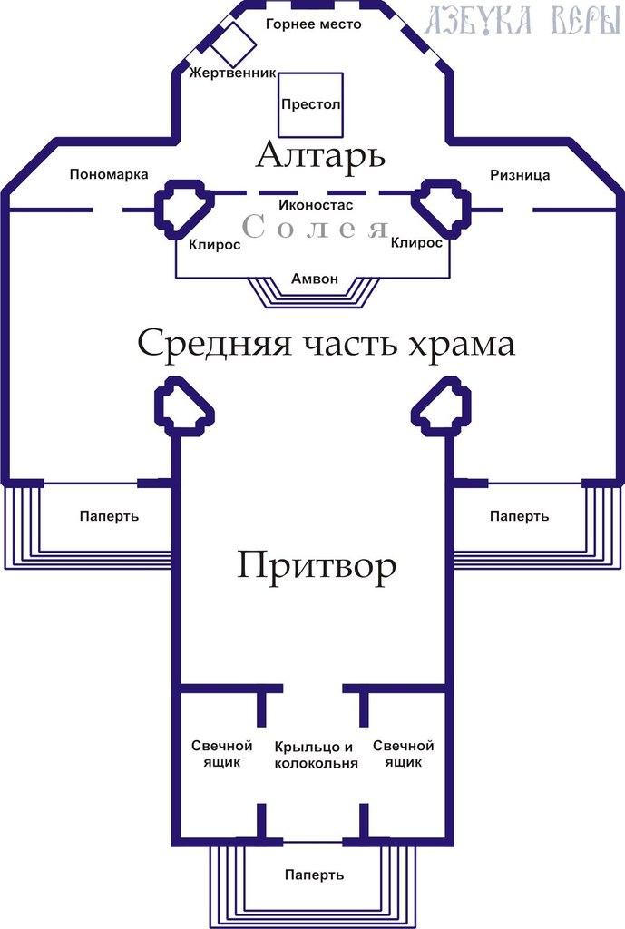 трёхчастная структура православного храма