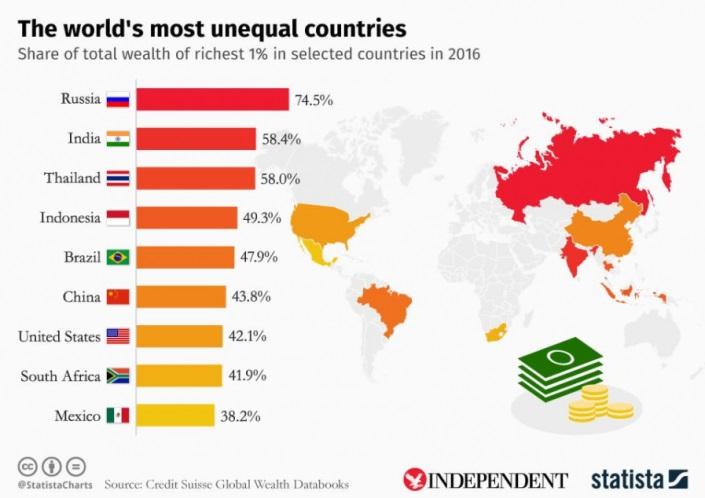 неравенство капитала