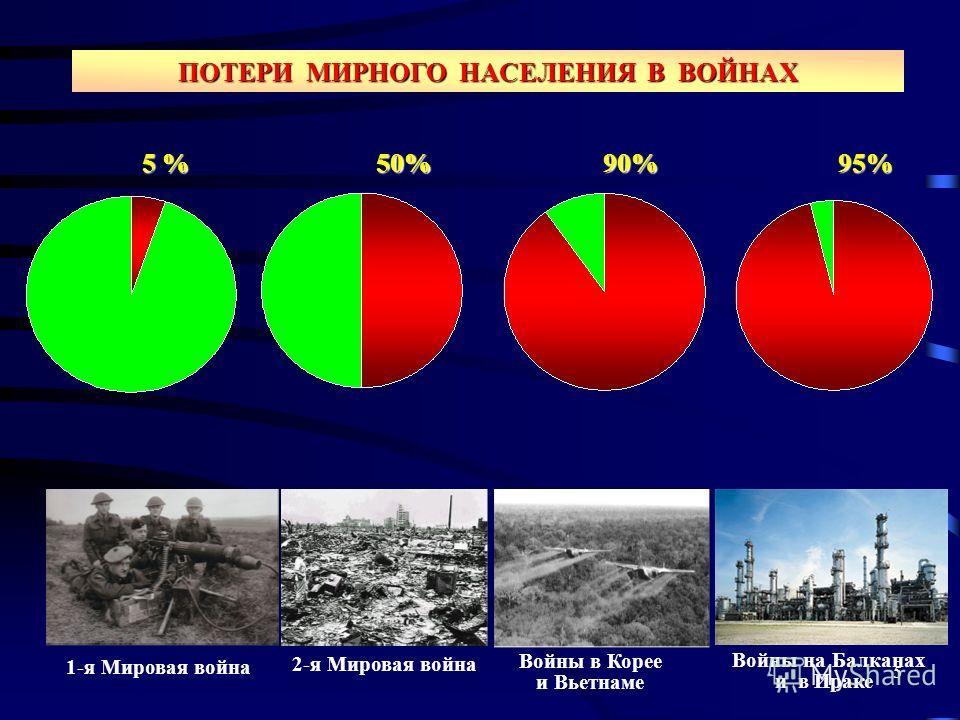 Потери мирного населения в войнах
