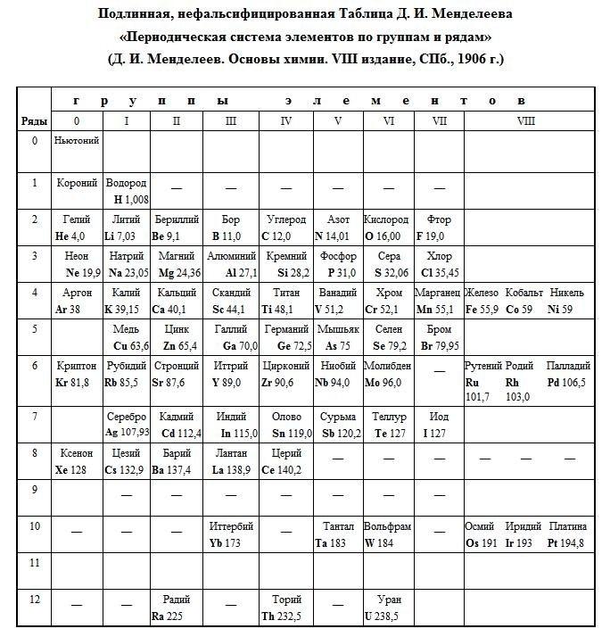 подлинная таблица