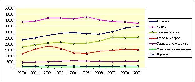 ZAGS_2000-2009