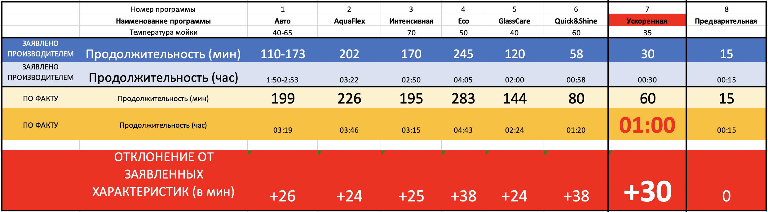 Таблица отклонений нашей посудомоечной машинки от параметров, заявленных производителем. Модель посудомоечной машинки BEKO DEN48522W