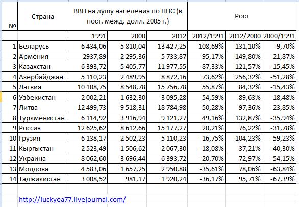 рост 1991-2012 баз
