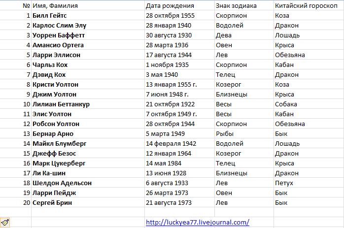 Женские имена рожденных под знаком рыб