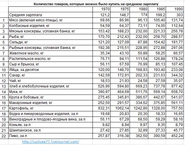 количество товаров СССР