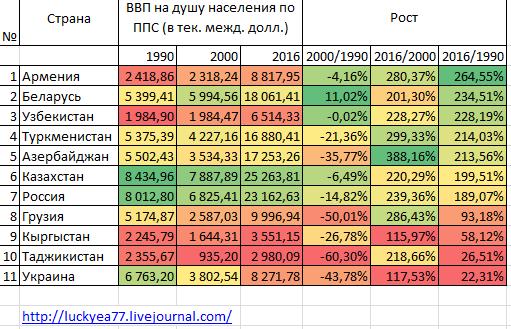темп роста с 1990 года