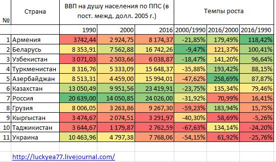 темп роста с 1990 пост