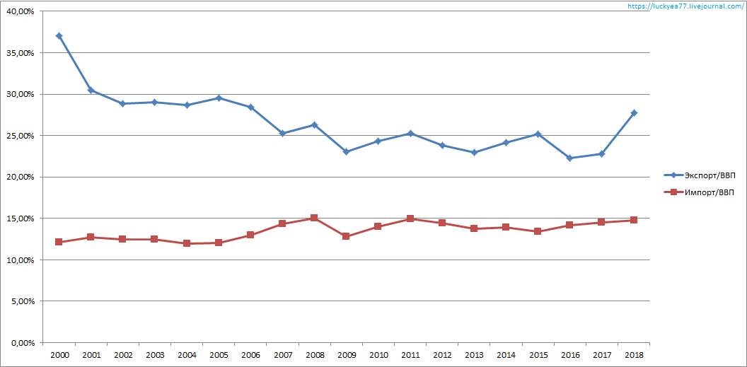Соотношение к ВВП