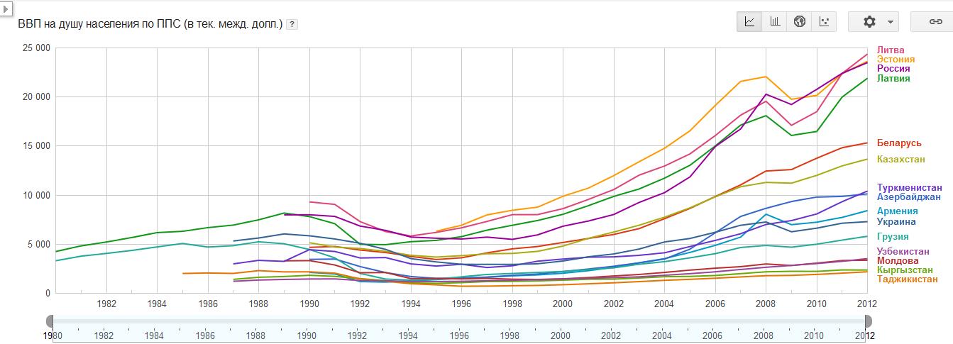 Сравнение роста экономик стран бывшего СССР