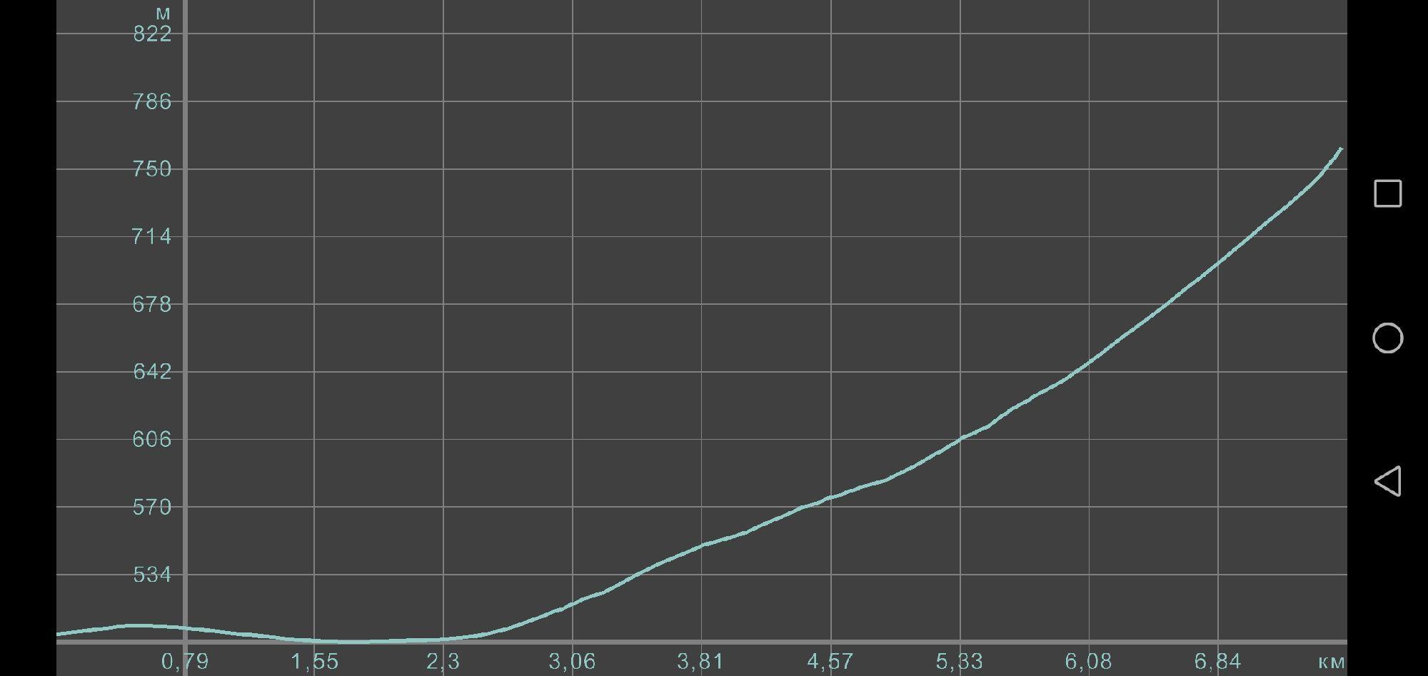 График Расстояние — Высота
