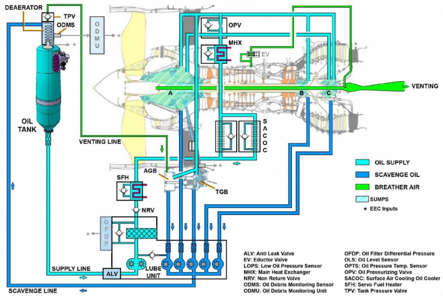 Oil Sys Schematic