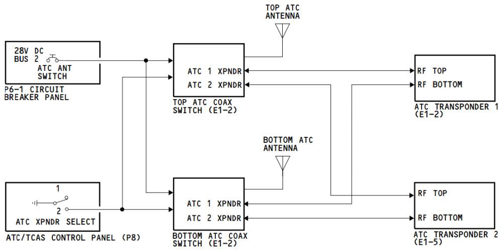 ATC Principal