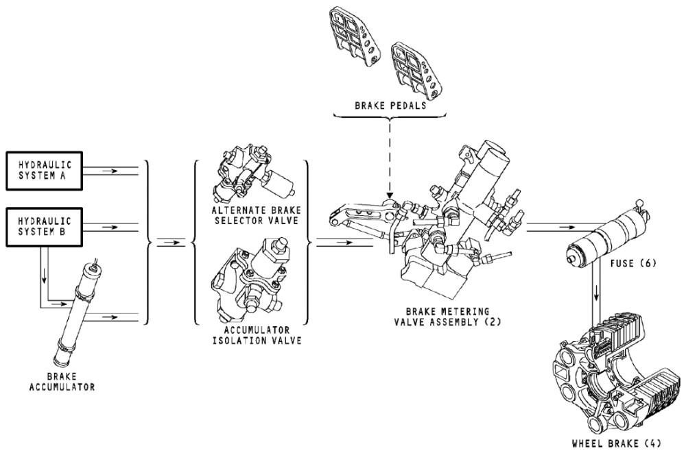 Brake Sys Simplified