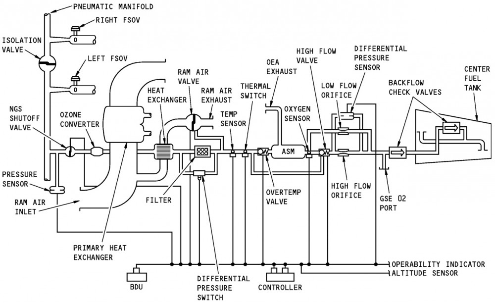 NG NGC schematic