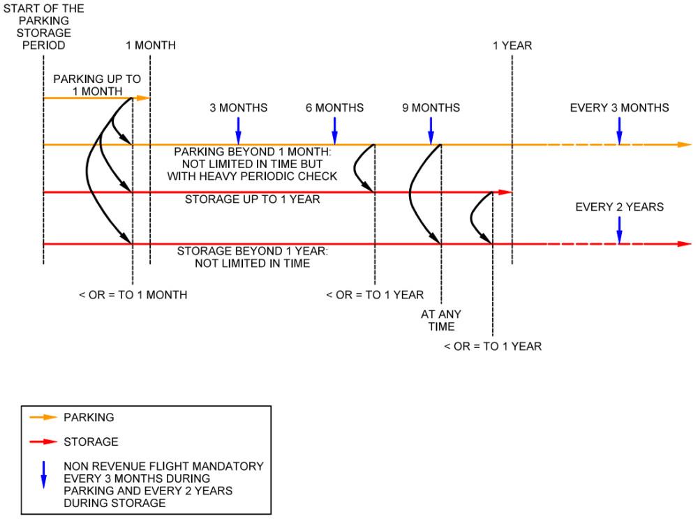 P-S Diagram
