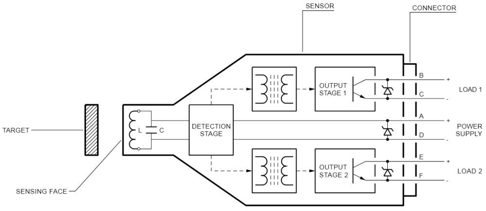 Sensor Schm