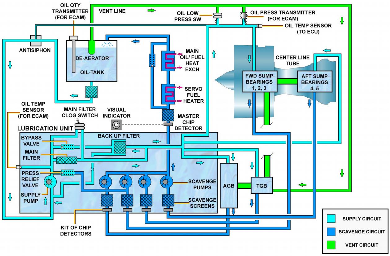 CFM56-5B Oil System