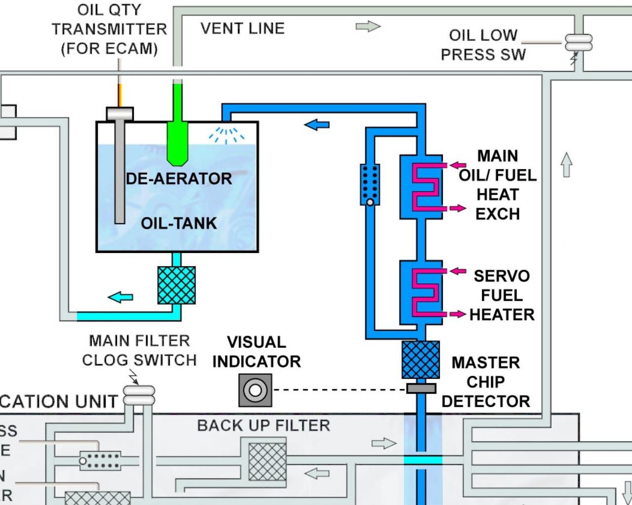 CFM56-5B EMCD 4