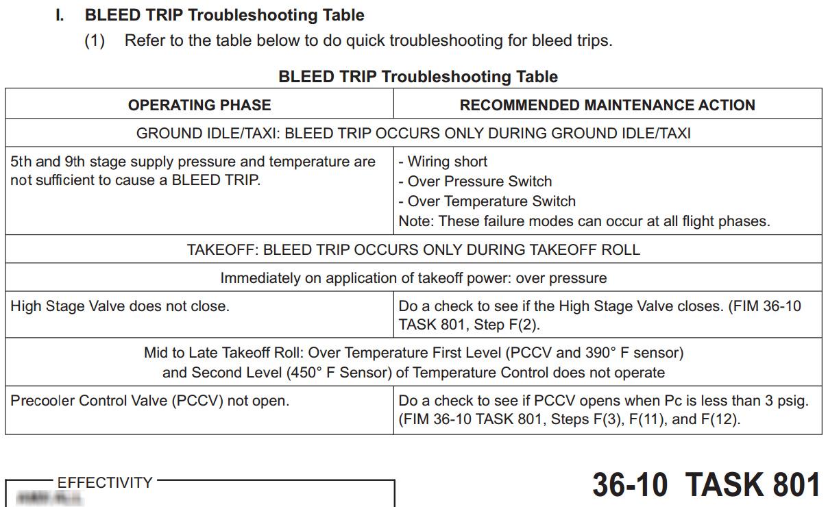 TBS Table