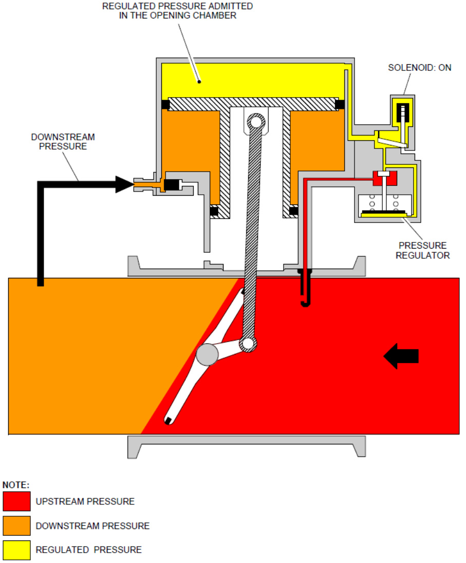 PRV Schematic