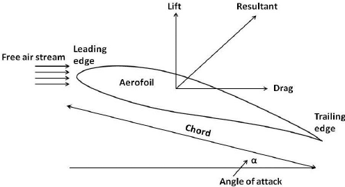 Forces-acting-on-a-typical-aerofoil-section-of-axial-flow-fan-blade