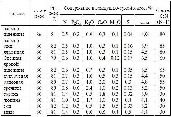 Химический состав соломы