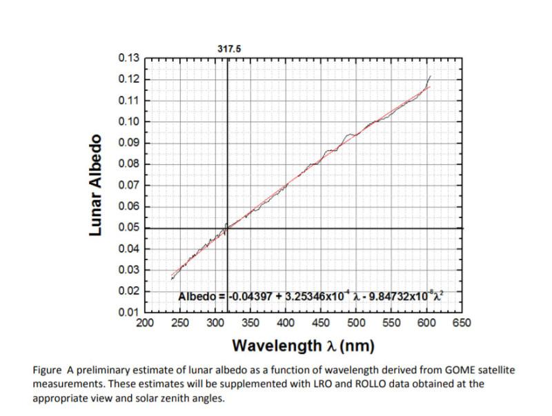 Спектр отражения грунта по данным ИСЗ LRO