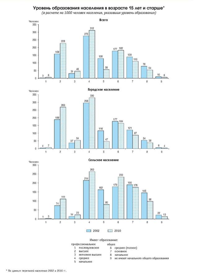 Образование населения старше 15 лет в РФ