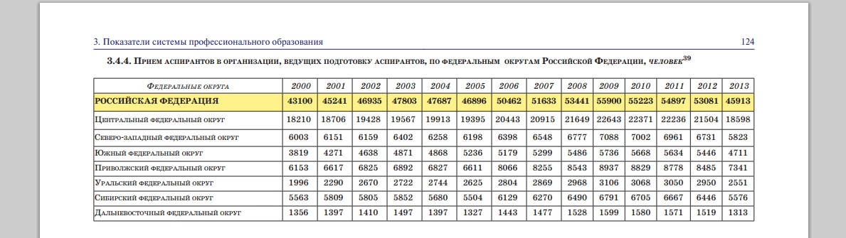 Приём в аспирантуру РФ