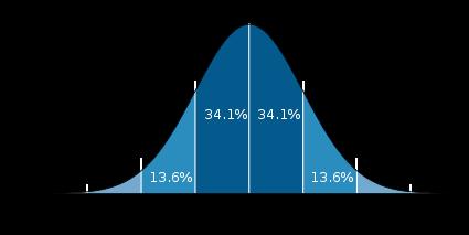 425px-Standard_deviation_diagram_svg
