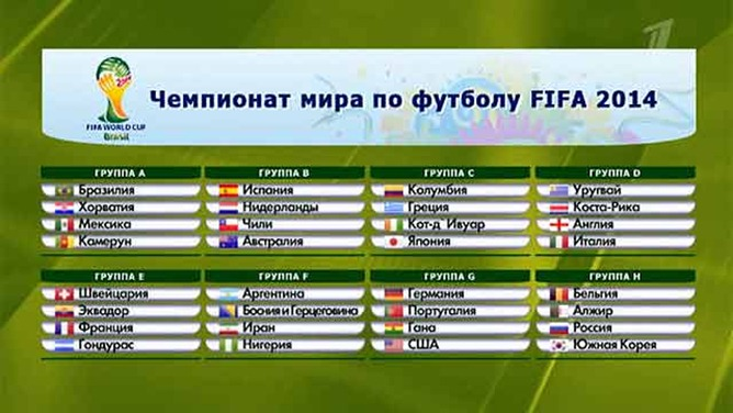 Прогнозы аналитиков чемпионата мира по футболу 2018 в бразилии выходу команд с подгрупп