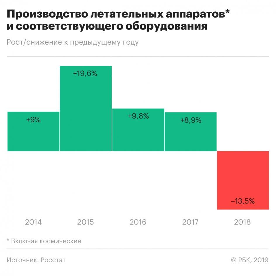 Об обрушении высокотехнологичного производства в РФ. И от АПН Северо-Запад