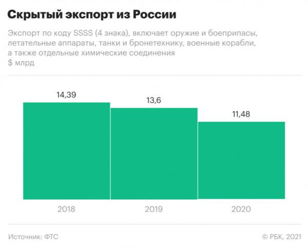 Несырьевой экспорт из РФ поставил в 2020 рекорд? Та шо вы говорыте!