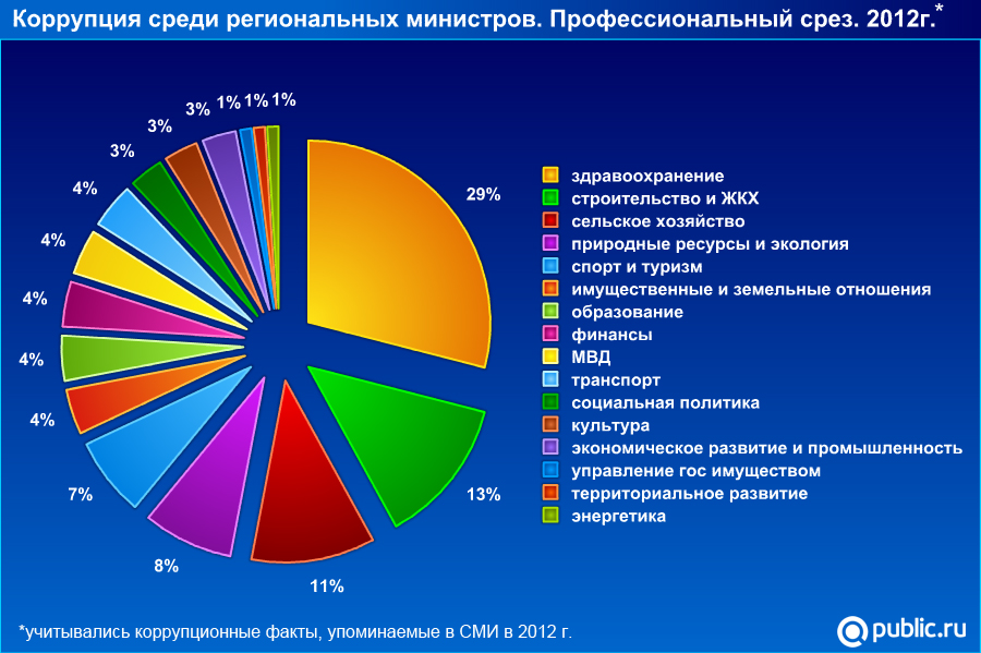 Corruption_minister_prof_2012