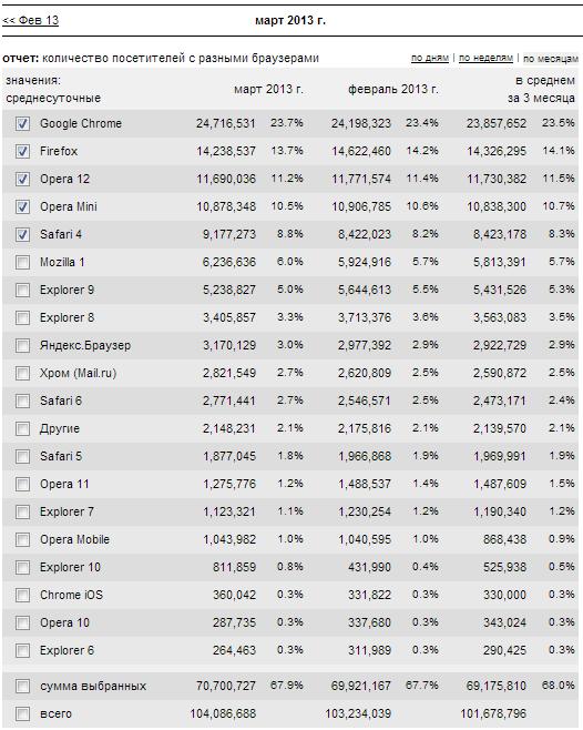 statistika-ispolzovaniya-brauzerov-za-mart-2013-1