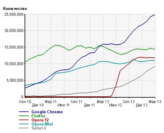 statistika-ispolzovaniya-brauzerov-za-mart-2013-2