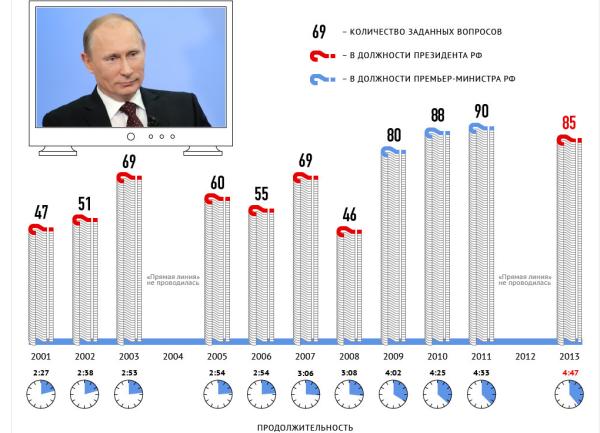 Прямая линия  с Владимиром Путиным. Статистика   РИА Новости