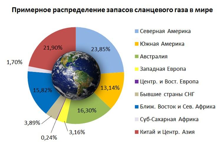 Примерное распределение запасов сланцевого газа в мире