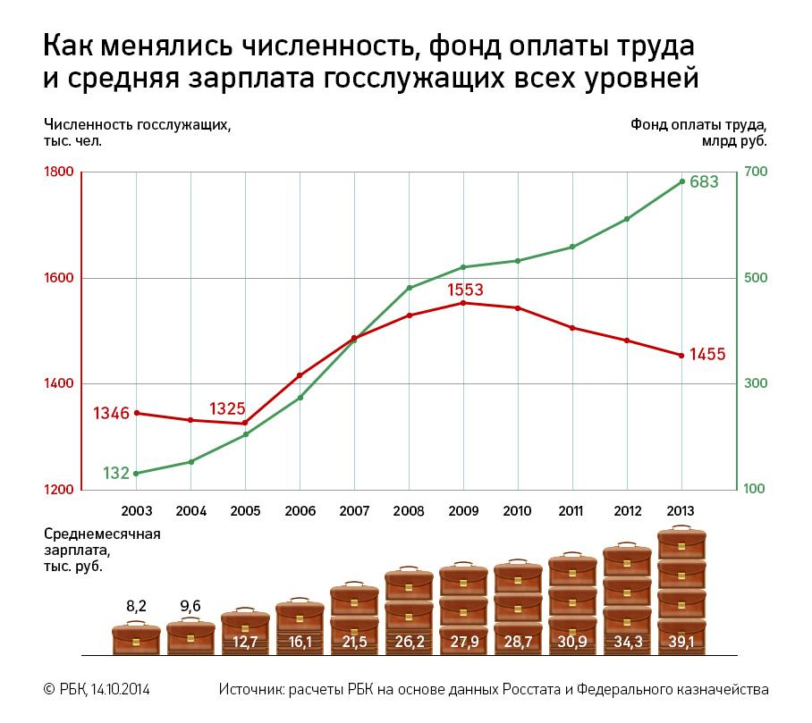 какая зарплата сейчас на севере у газпрома настоящая с учетом курса 2016 года