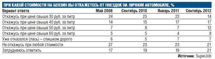 Общественный транспорт страшнее бензина за 60 рублей