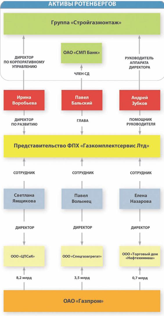 «Газпром» — офшорное достояние