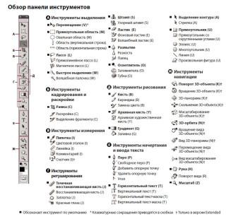 Обзор Панели Инструментов