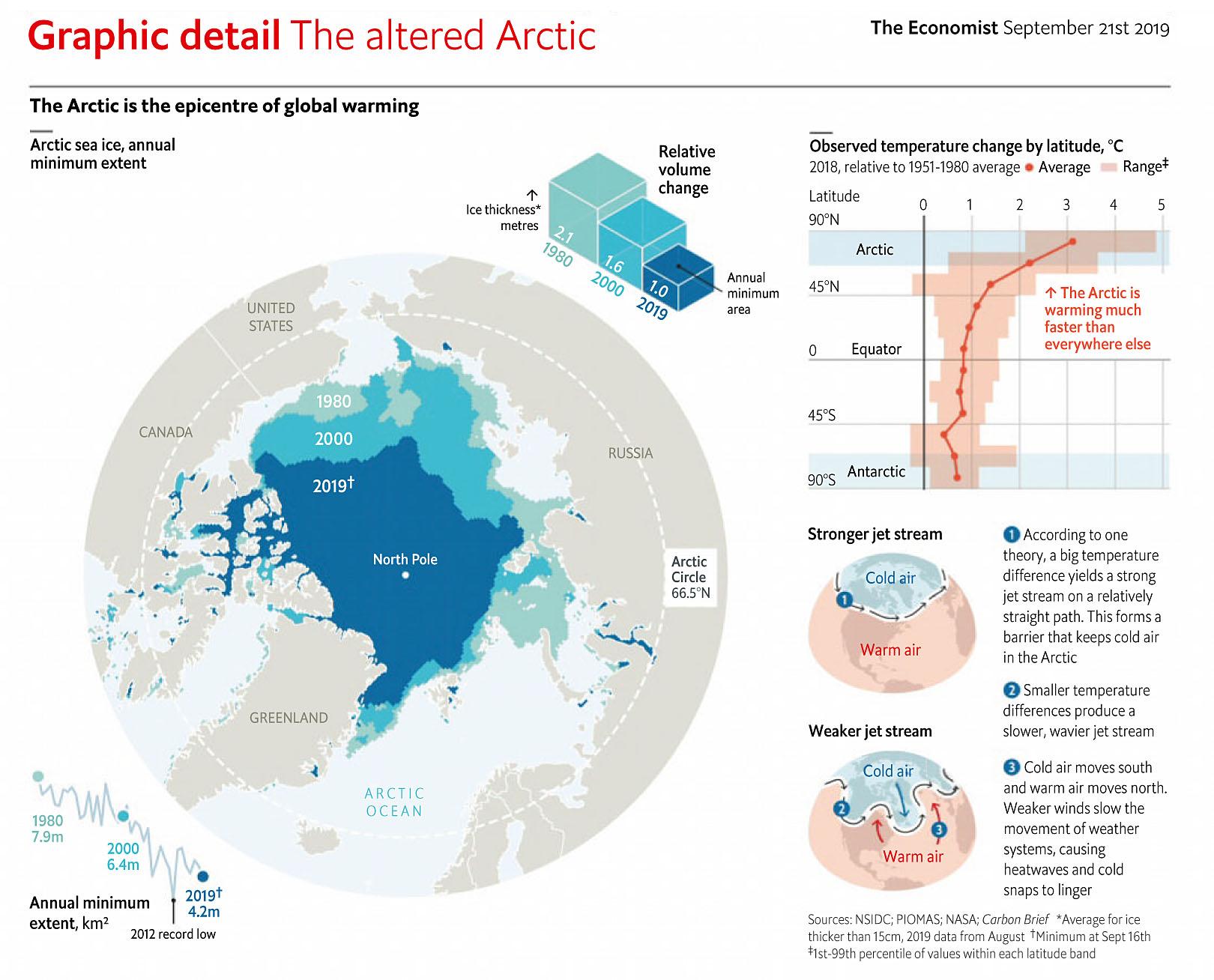 Economist 190921 Arctic Climate.jpg