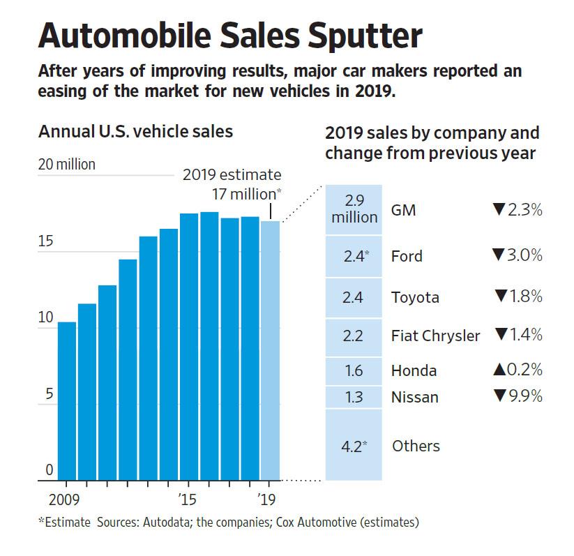 WSJ 200104 Auto Sales.jpg